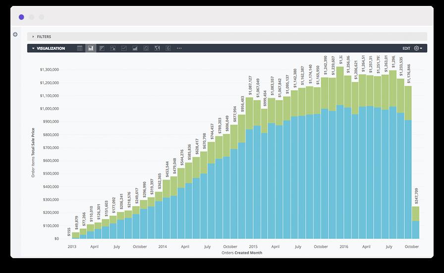 Vertical bar chart using customer behavior analytics to find purchasing patterns