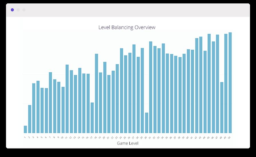 A vertical bar chart to understand customer lifetime value