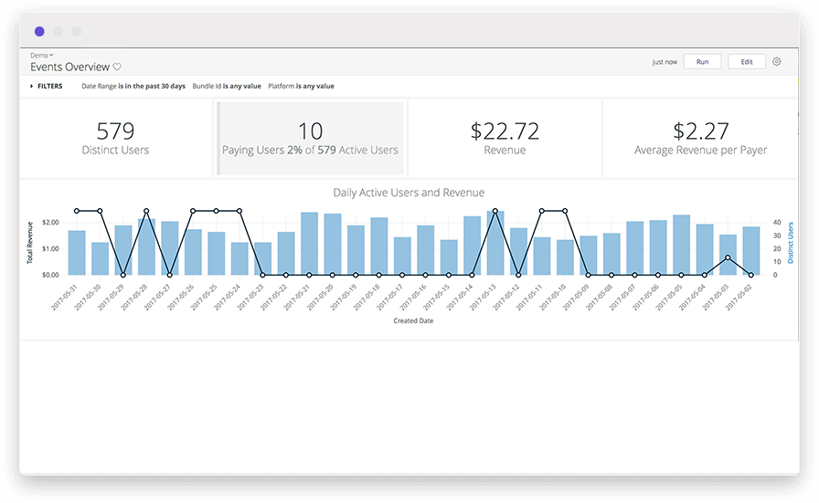 A marketing analytics dashboard with a vertical bar chart measuring user behavior analytics
