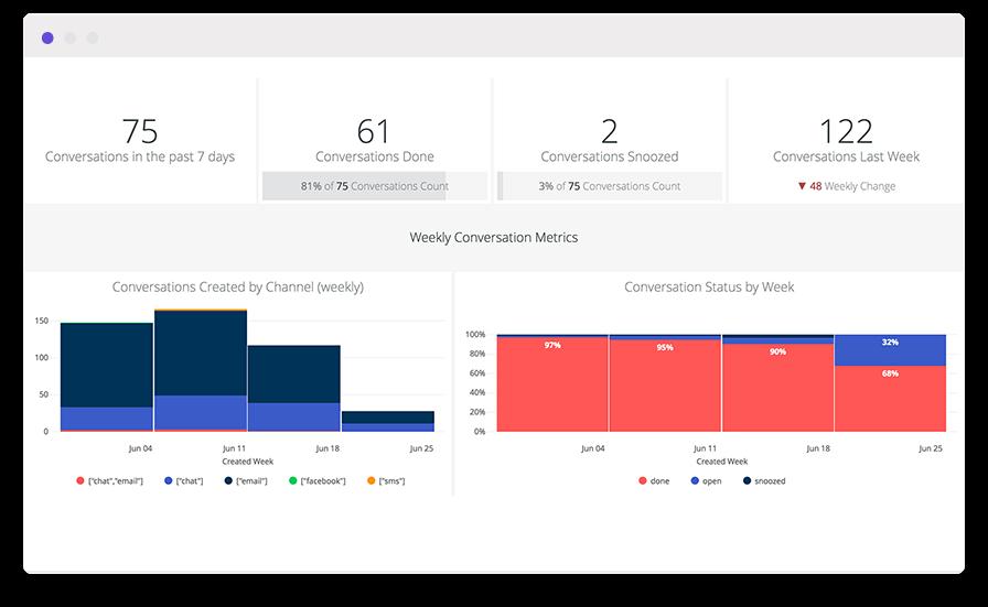 Stacked bar chart using customer service data analytics