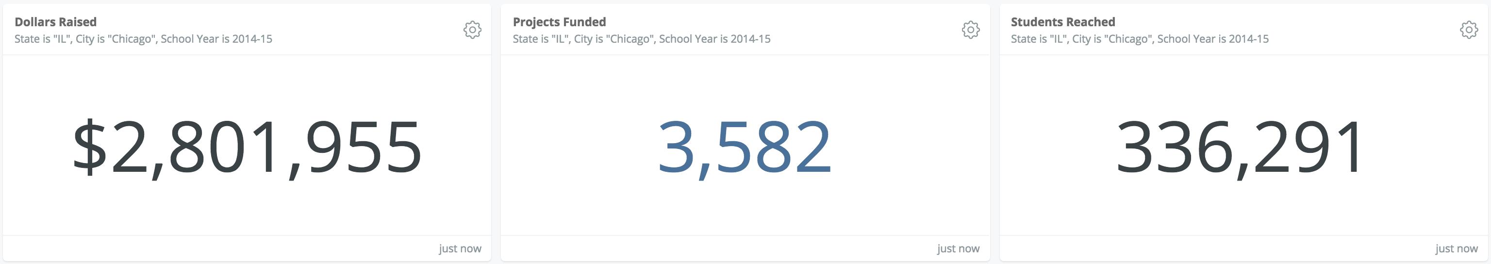 Chicago 2014-2015