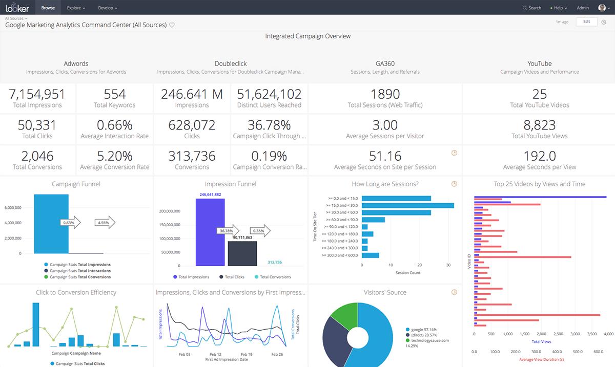 Adwords Analytics Looker