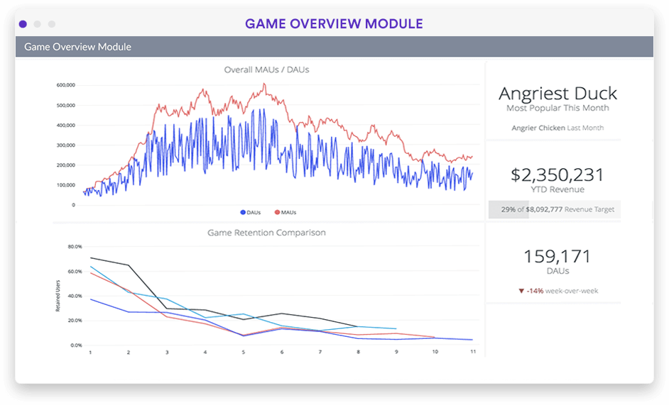 Game analytics overview dashboard in Looker screenshot