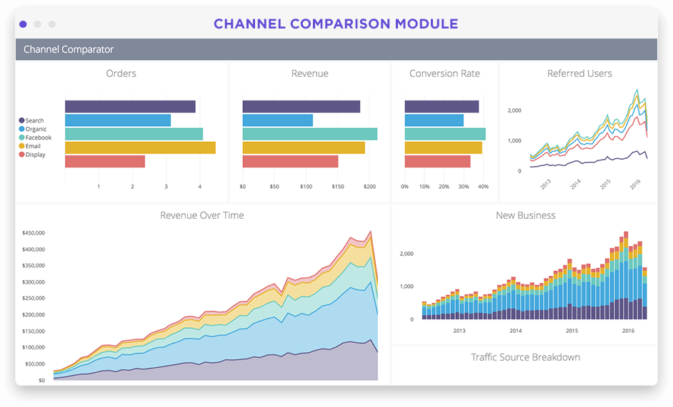 Marketing channel and campaign performance dashboard in Looker screenshot