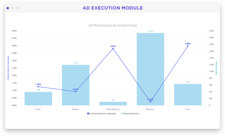 Ad performance dashboard in Looker screenshot