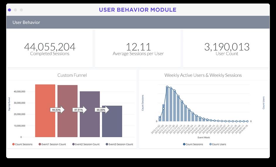 Product user behavior KPIs and metrics dashboard in Looker screenshot