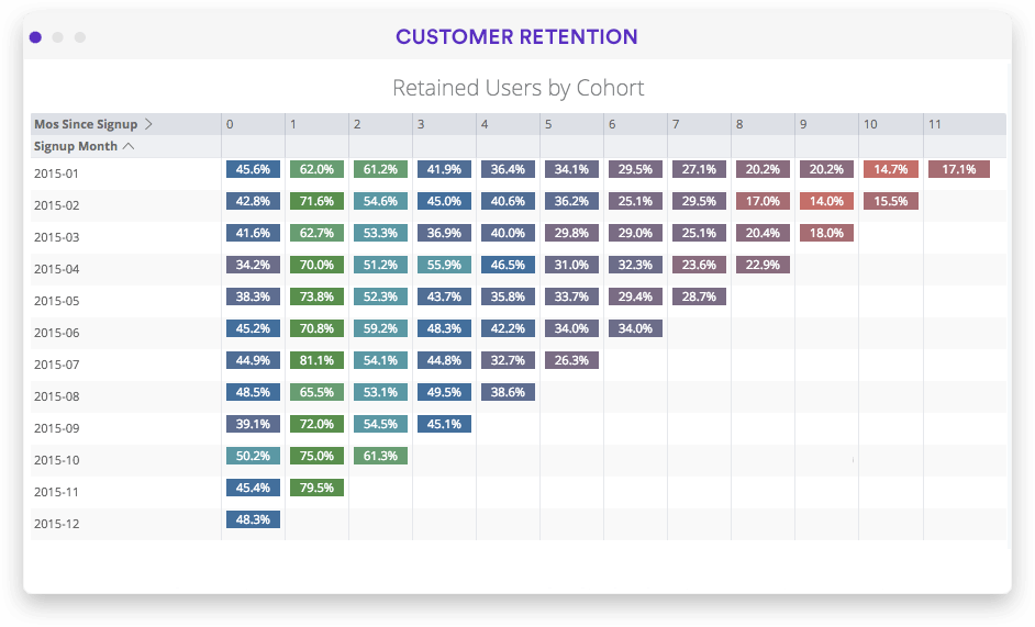 Customer segments and behavior metrics dashboard in Looker
