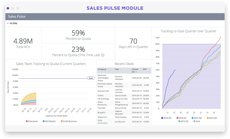 Sales team analytics overview dashboard in Looker screenshot