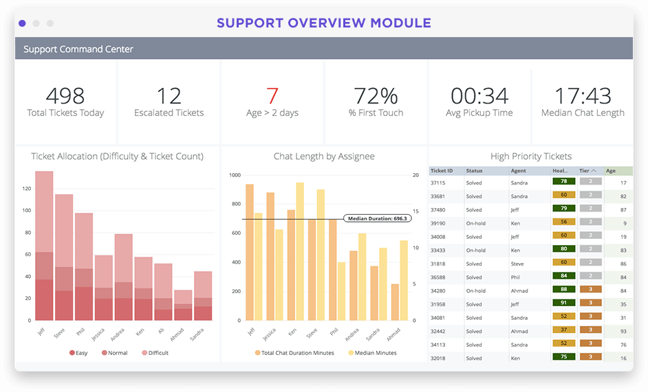 Customer support performance dashboard in Looker screenshot