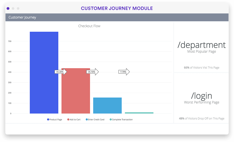Customer journey visualization in Looker screenshot